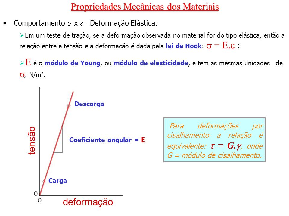 Coeficiente angular = E