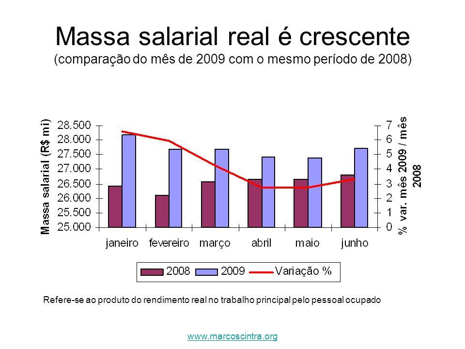 Massa salarial real é crescente (comparação do mês de 2009 com o mesmo período de 2008)