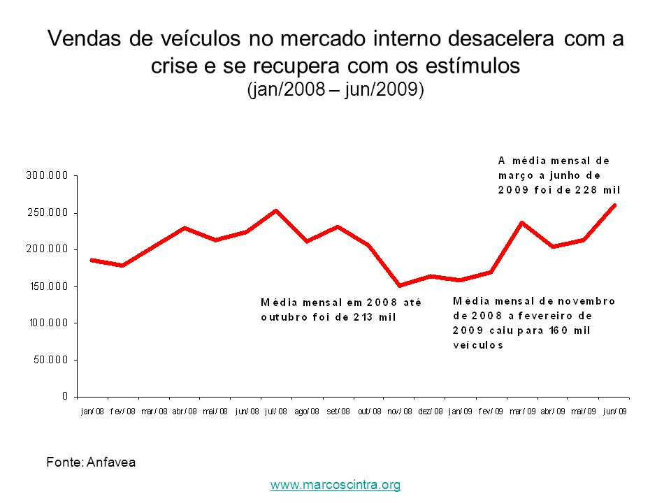 Vendas de veículos no mercado interno desacelera com a crise e se recupera com os estímulos (jan/2008 – jun/2009)