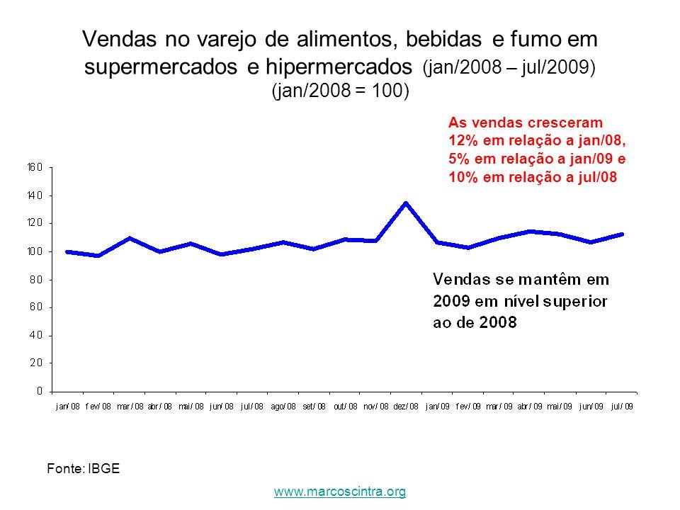 Vendas no varejo de alimentos, bebidas e fumo em supermercados e hipermercados (jan/2008 – jul/2009) (jan/2008 = 100)