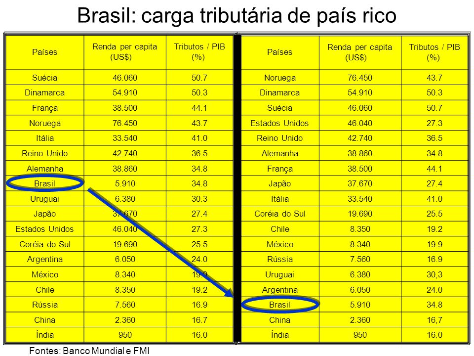 Brasil: carga tributária de país rico