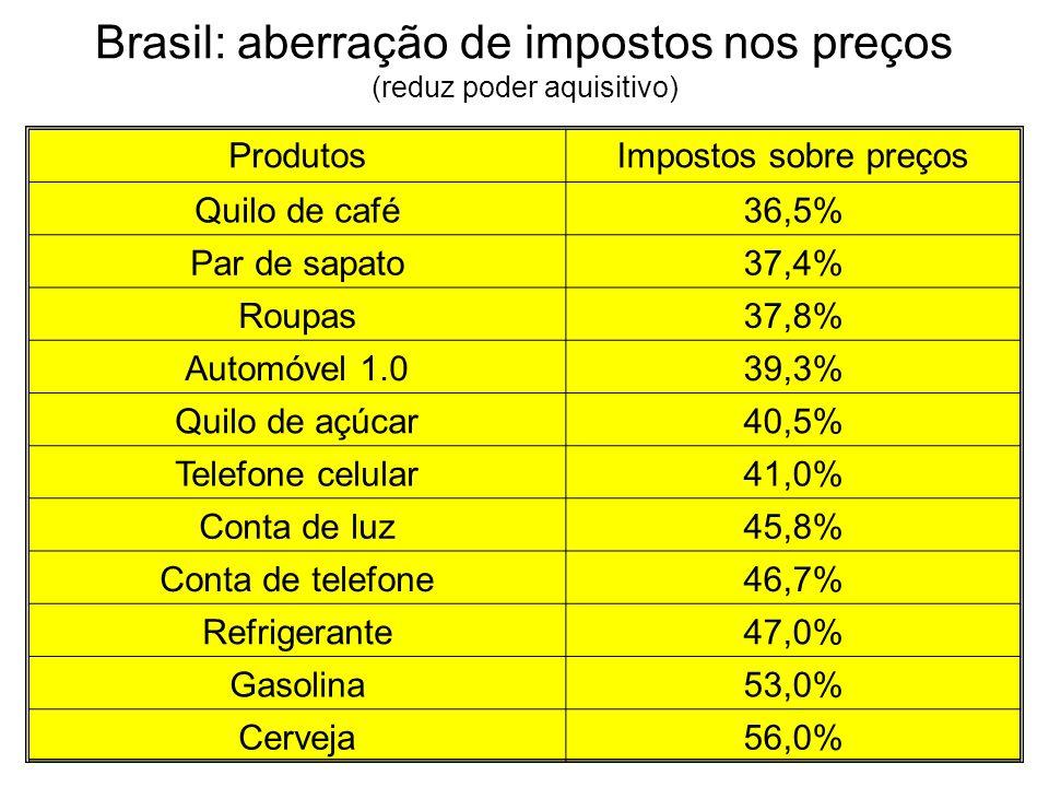 Brasil: aberração de impostos nos preços (reduz poder aquisitivo)