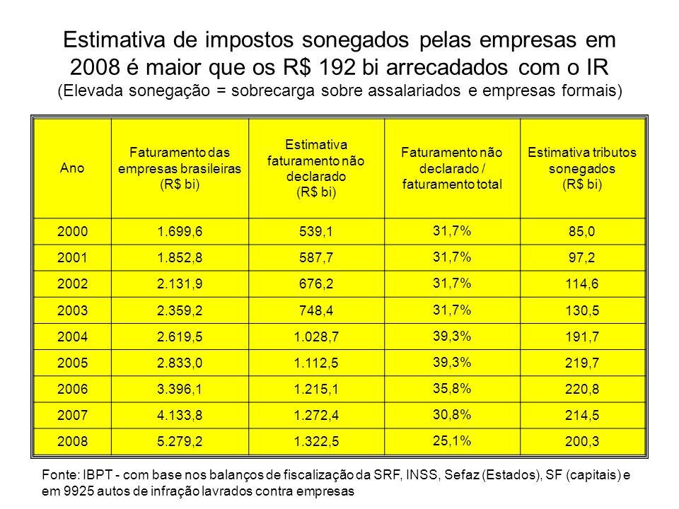 Estimativa de impostos sonegados pelas empresas em 2008 é maior que os R$ 192 bi arrecadados com o IR (Elevada sonegação = sobrecarga sobre assalariados e empresas formais)