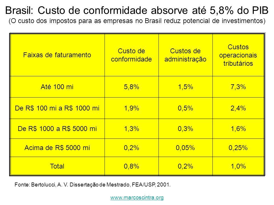 Brasil: Custo de conformidade absorve até 5,8% do PIB (O custo dos impostos para as empresas no Brasil reduz potencial de investimentos)