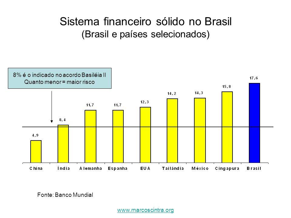 Sistema financeiro sólido no Brasil (Brasil e países selecionados)