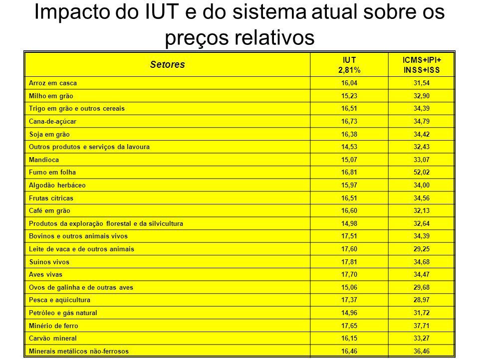 Impacto do IUT e do sistema atual sobre os preços relativos