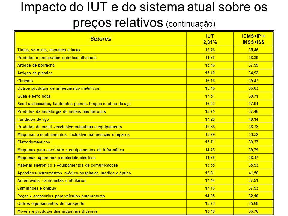 Impacto do IUT e do sistema atual sobre os preços relativos (continuação)
