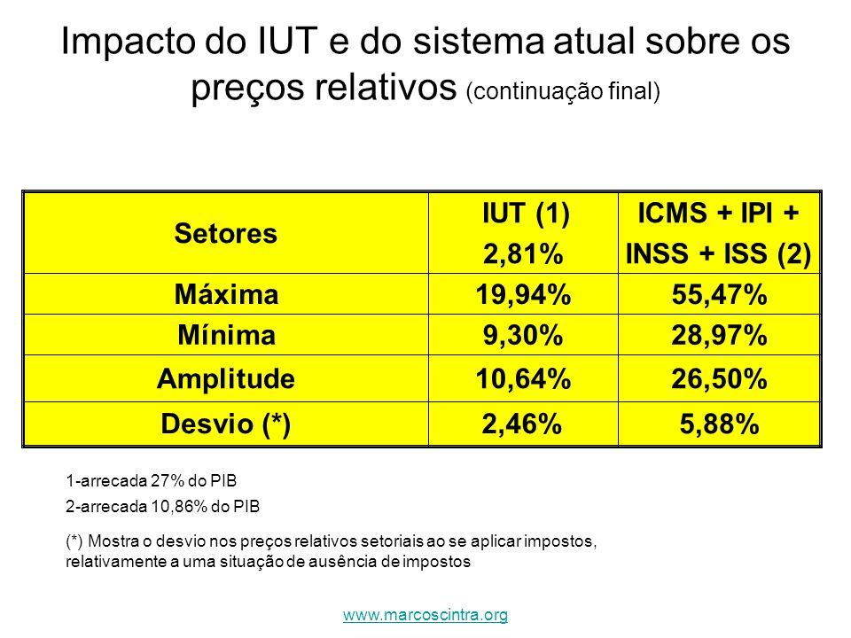 Impacto do IUT e do sistema atual sobre os preços relativos (continuação final)