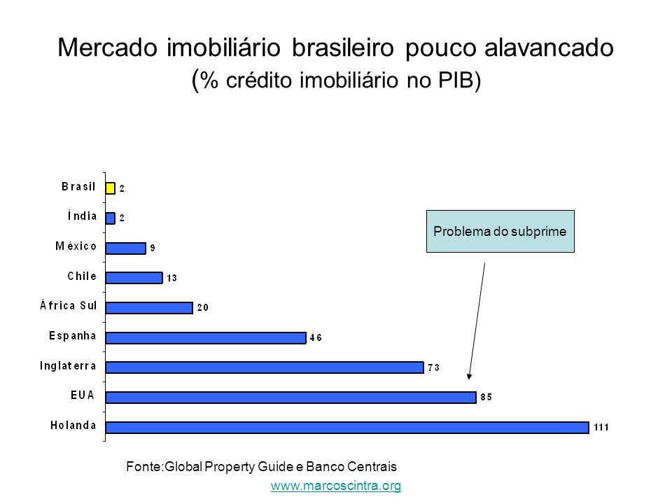 Fonte:Global Property Guide e Banco Centrais
