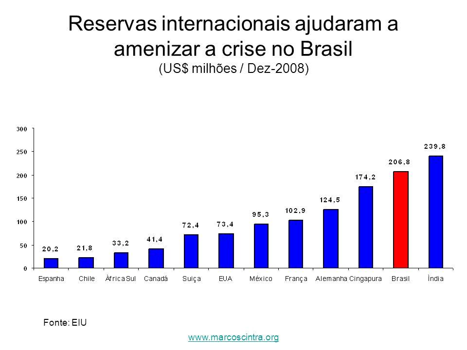 Reservas internacionais ajudaram a amenizar a crise no Brasil (US$ milhões / Dez-2008)