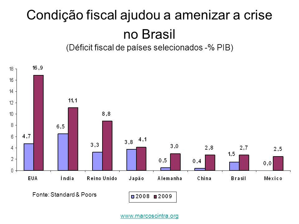 Condição fiscal ajudou a amenizar a crise no Brasil (Déficit fiscal de países selecionados -% PIB)