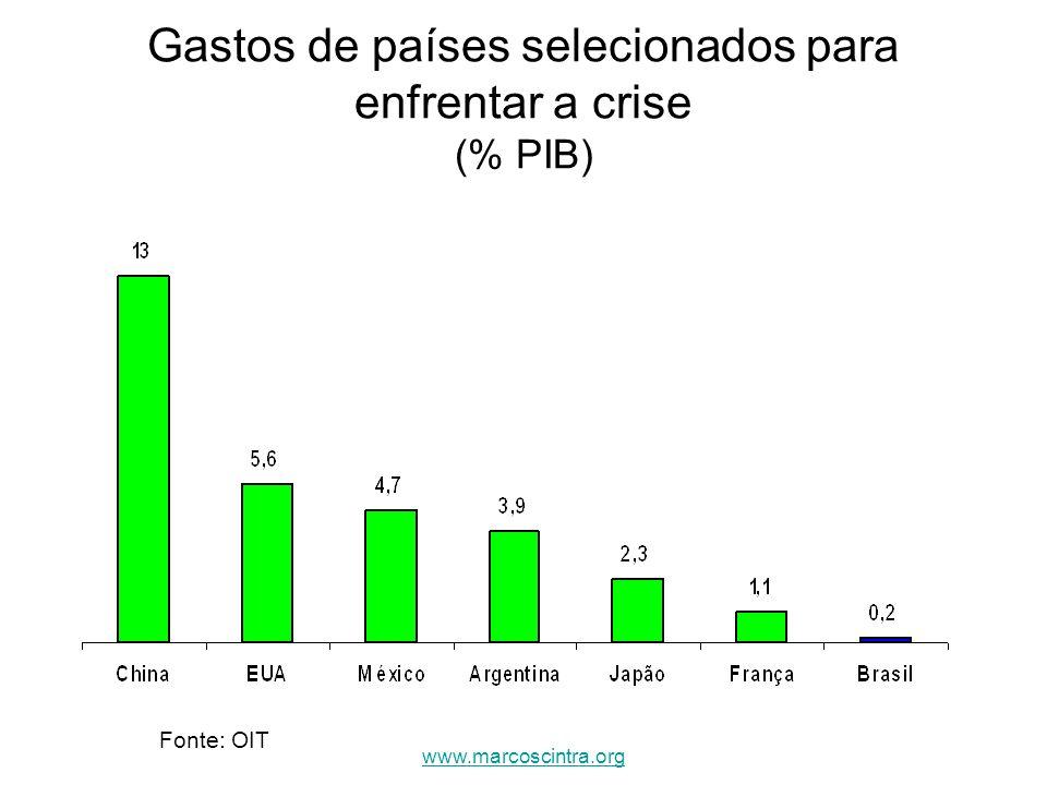 Gastos de países selecionados para enfrentar a crise (% PIB)
