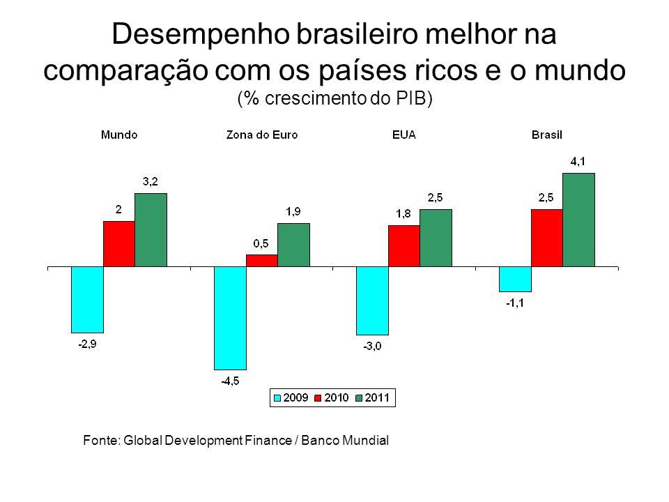 Desempenho brasileiro melhor na comparação com os países ricos e o mundo (% crescimento do PIB)