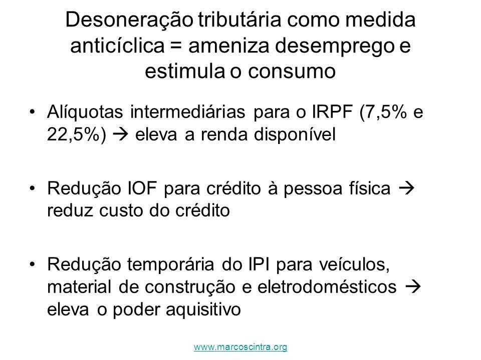 Desoneração tributária como medida anticíclica = ameniza desemprego e estimula o consumo