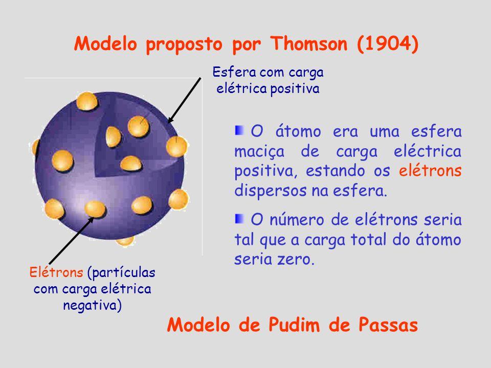 Modelo proposto por Thomson (1904) Modelo de Pudim de Passas