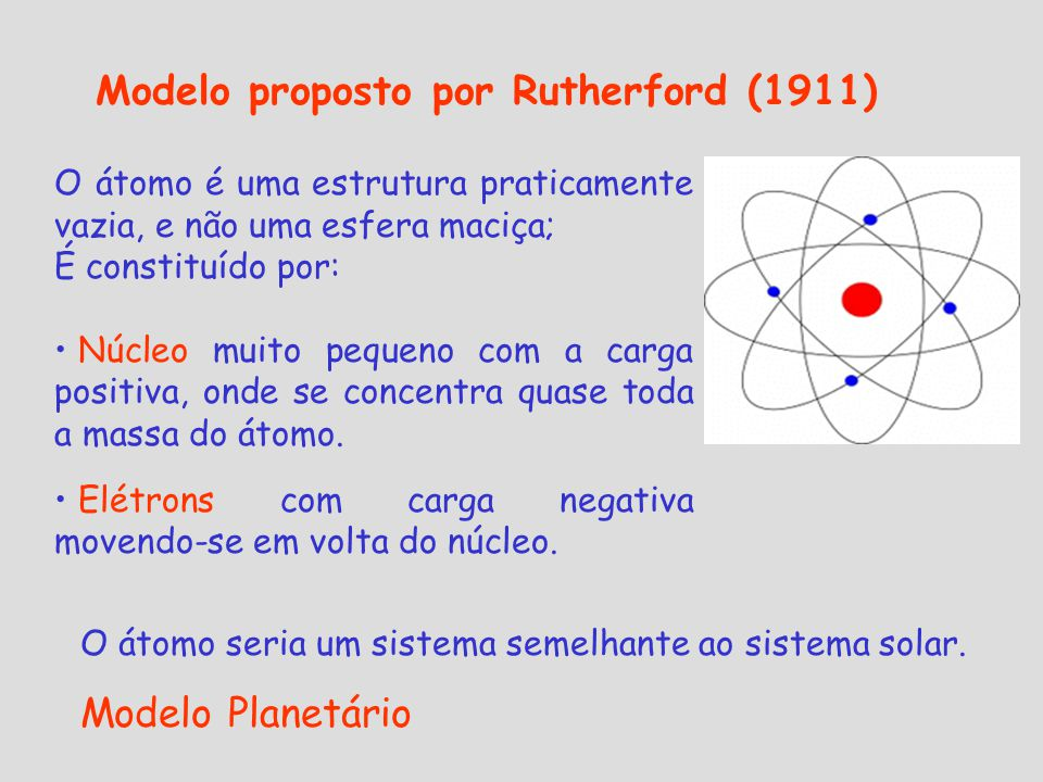 Modelo proposto por Rutherford (1911)