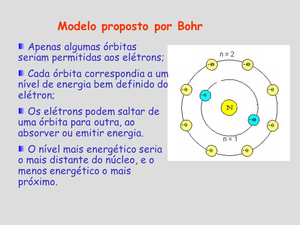 Modelo proposto por Bohr