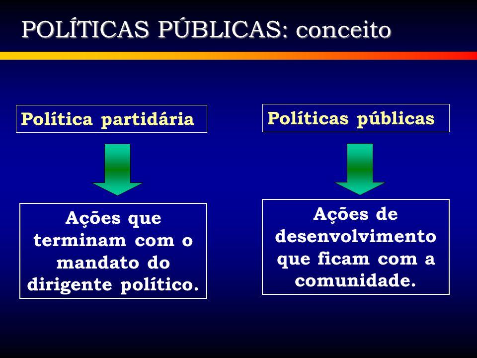 POLÍTICAS PÚBLICAS: conceito