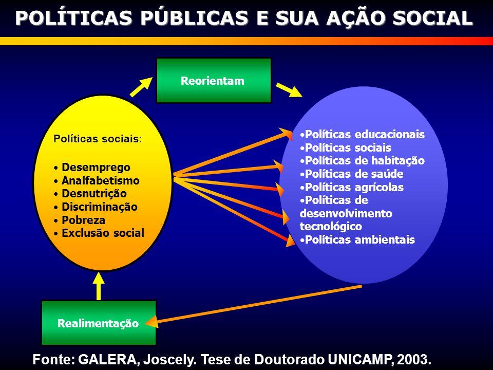Fonte: GALERA, Joscely. Tese de Doutorado UNICAMP, 2003.
