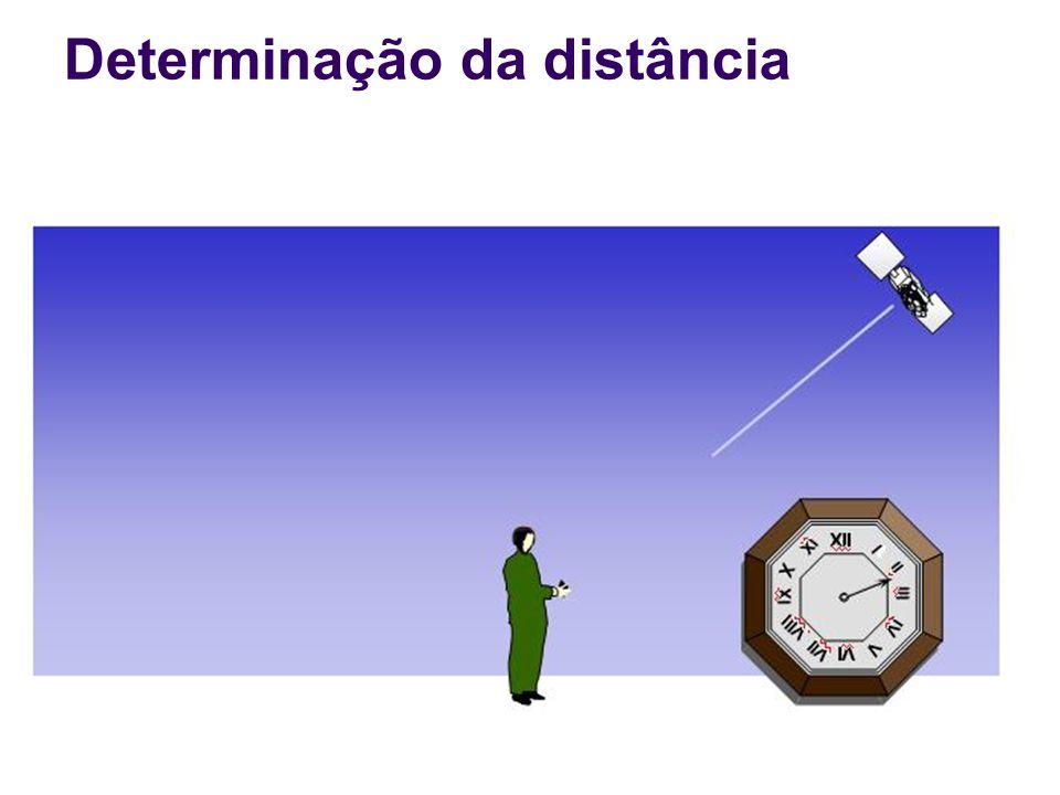 Determinação da distância