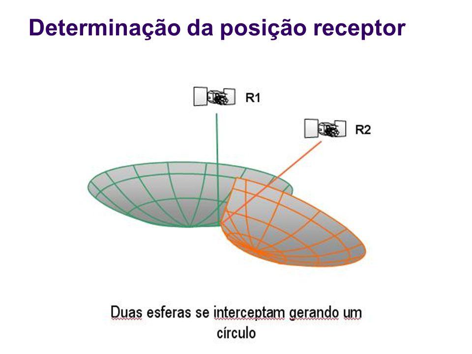 Determinação da posição receptor