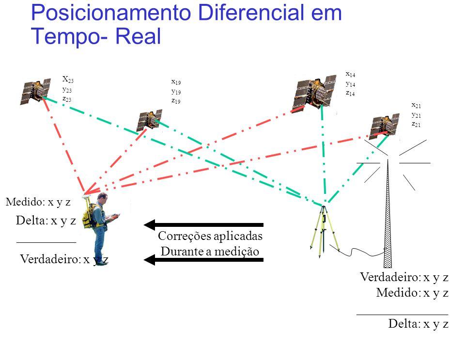 Posicionamento Diferencial em Tempo- Real