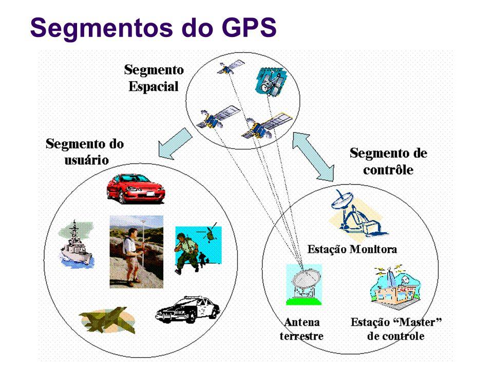 Segmentos do GPS