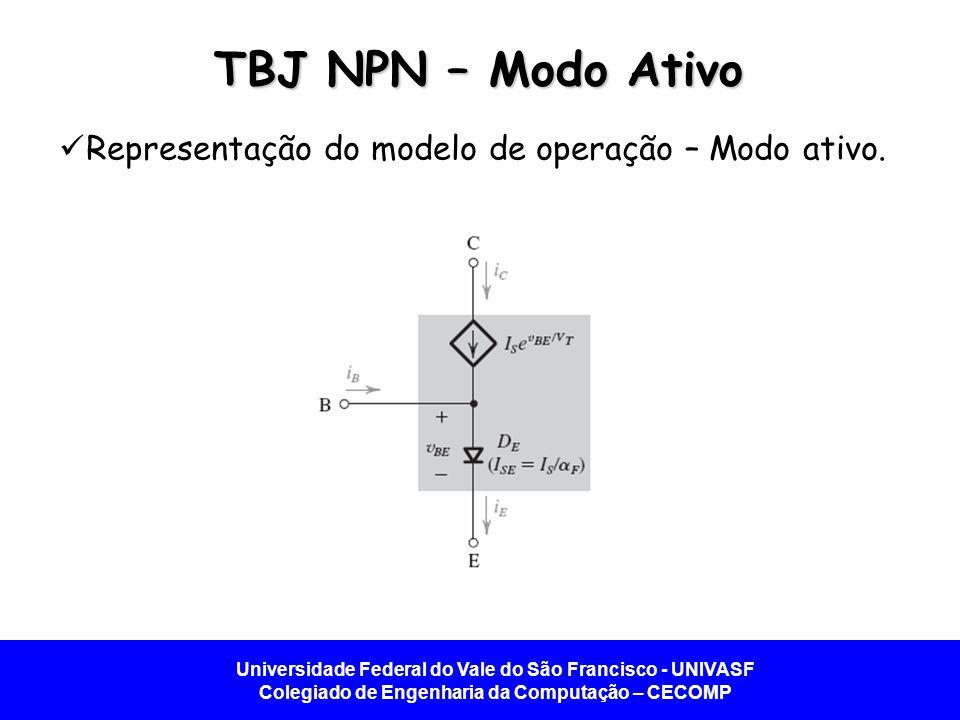 TBJ NPN – Modo Ativo Representação do modelo de operação – Modo ativo.