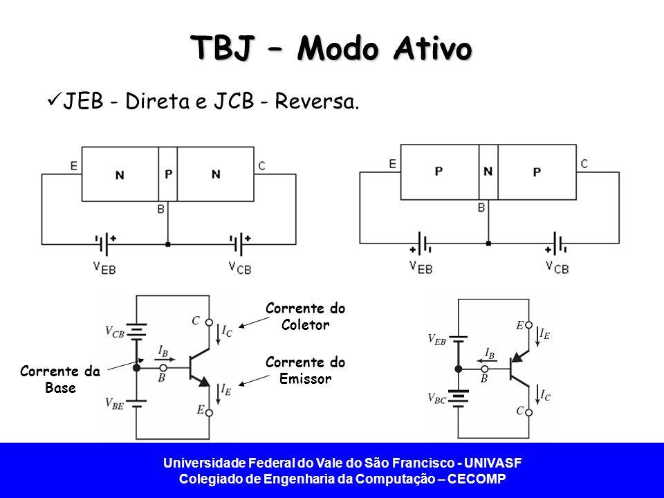 TBJ – Modo Ativo JEB - Direta e JCB - Reversa. Corrente do Coletor
