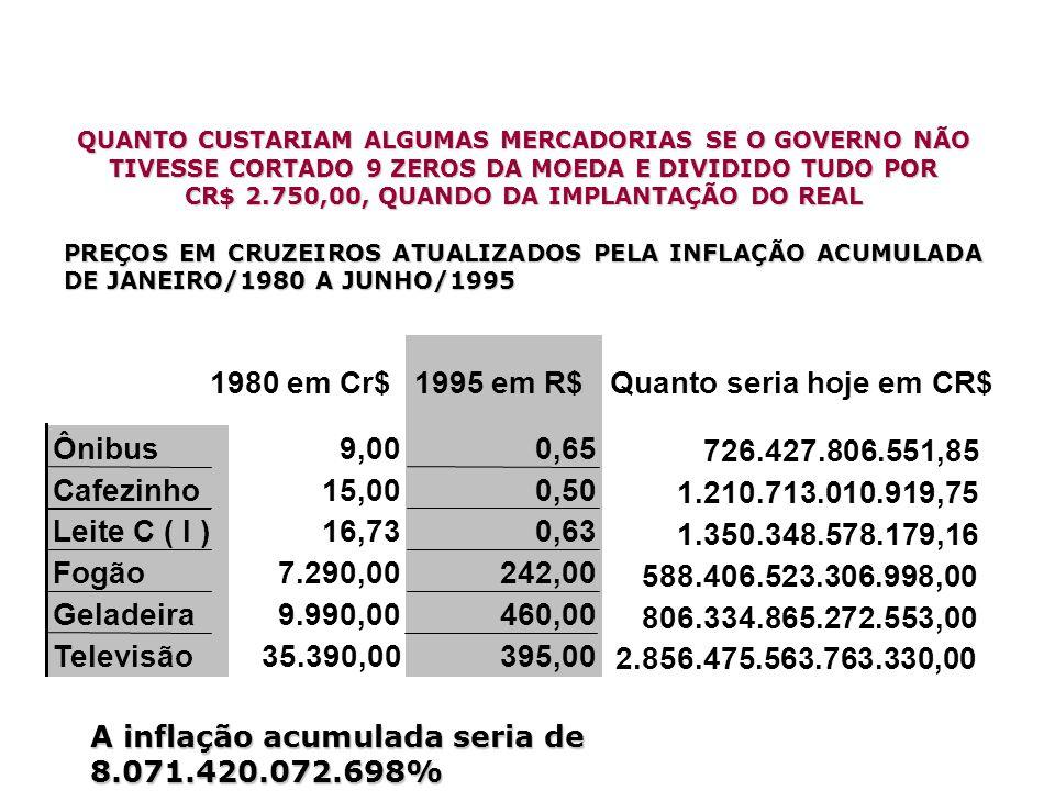 Quanto seria hoje em CR$ 1980 em Cr$ 1995 em R$