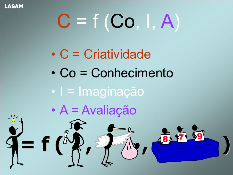 C = f (Co, I, A) = f ( , , ) C = Criatividade Co = Conhecimento