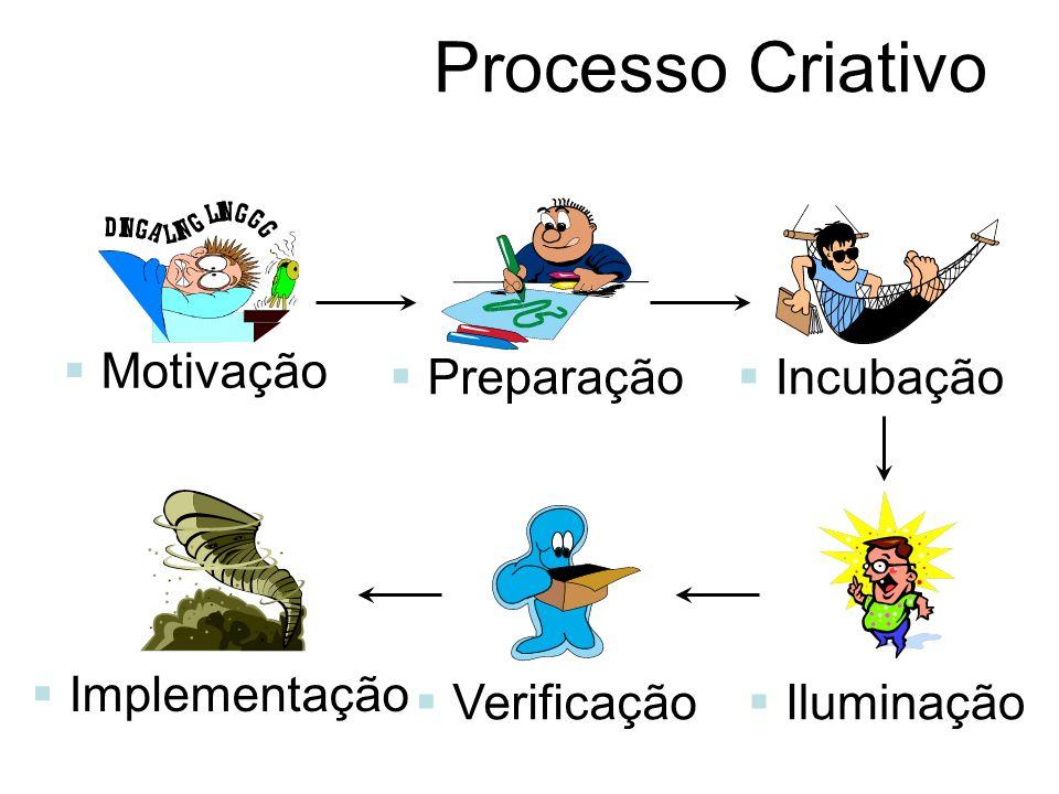 Processo Criativo Motivação Preparação Incubação Iluminação