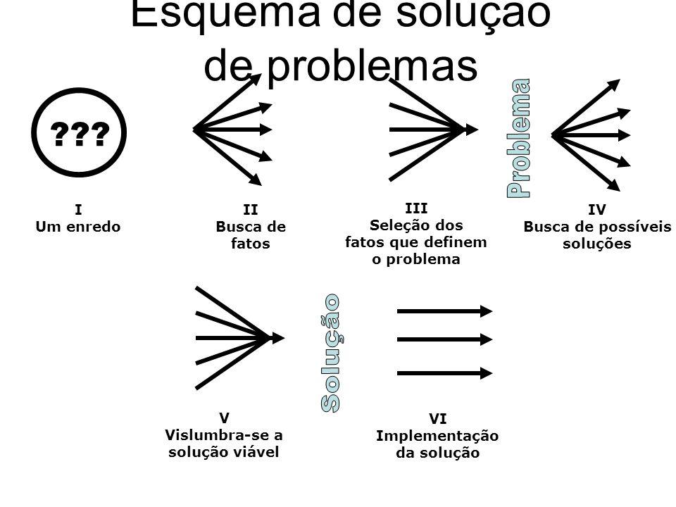 Esquema de solução de problemas