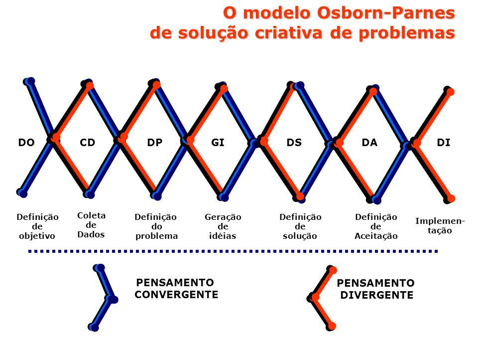 O modelo Osborn-Parnes de solução criativa de problemas