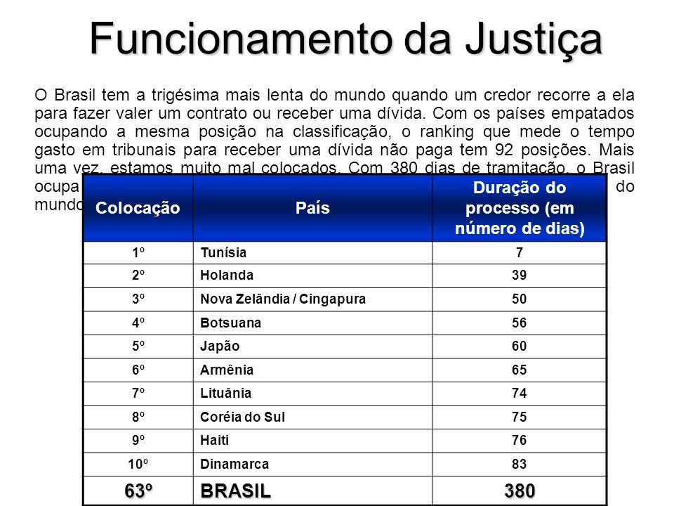 Funcionamento da Justiça