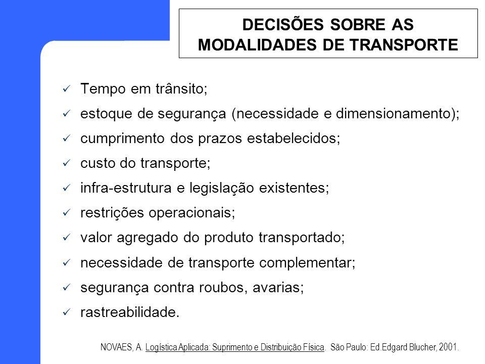 DECISÕES SOBRE AS MODALIDADES DE TRANSPORTE