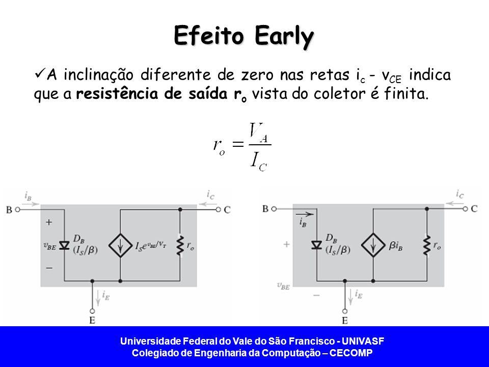 Efeito Early A inclinação diferente de zero nas retas ic - vCE indica que a resistência de saída ro vista do coletor é finita.