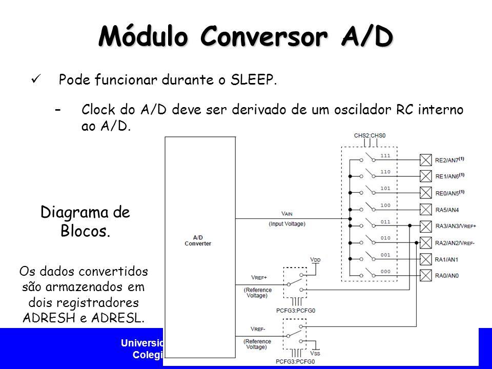 Módulo Conversor A/D Diagrama de Blocos.