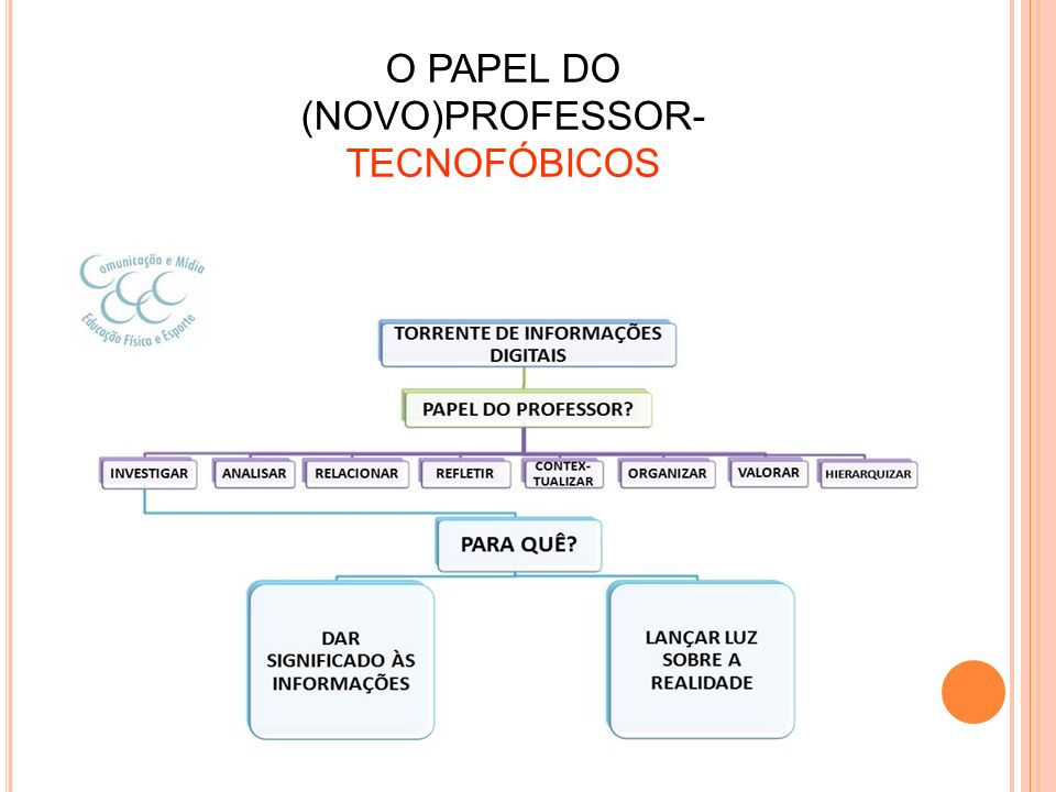 O PAPEL DO (NOVO)PROFESSOR- TECNOFÓBICOS