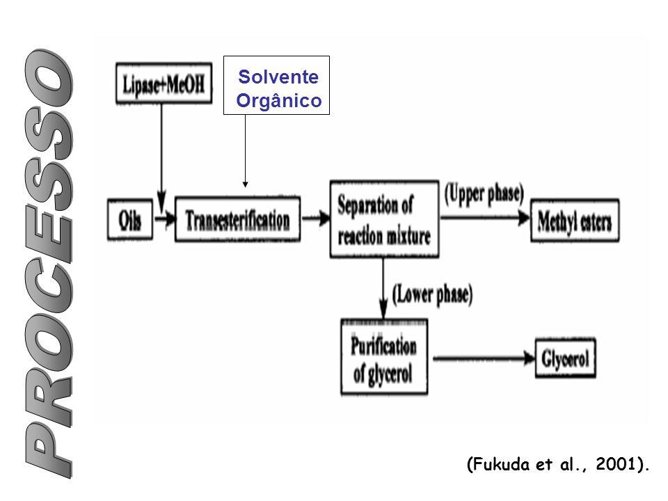 Solvente Orgânico PROCESSO (Fukuda et al., 2001).