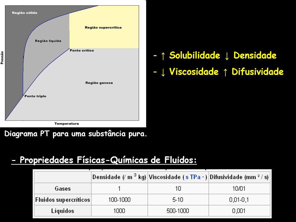 Diagrama PT para uma substância pura.