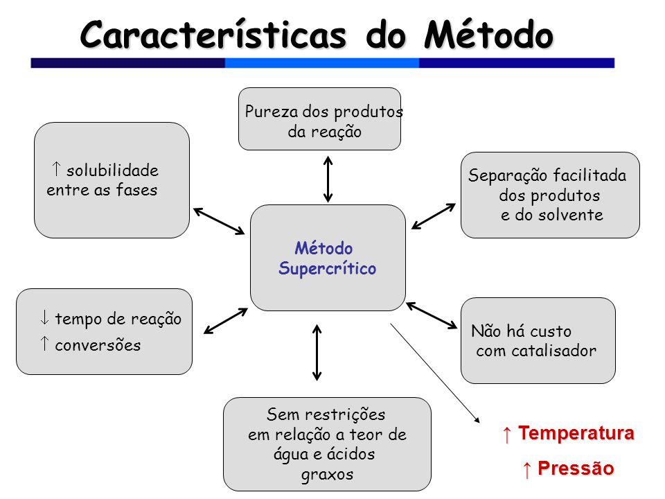 Características do Método