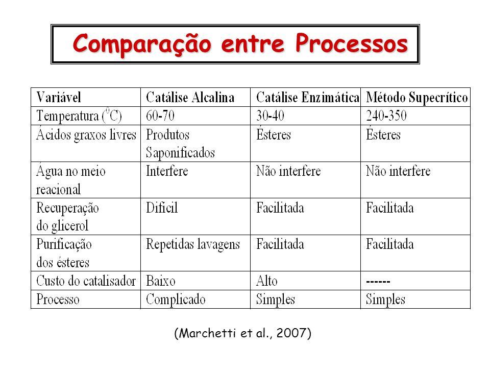 Comparação entre Processos