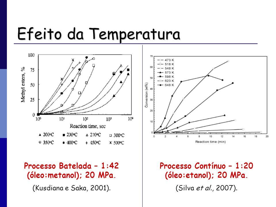 Efeito da Temperatura Processo Batelada – 1:42 (óleo:metanol); 20 MPa.