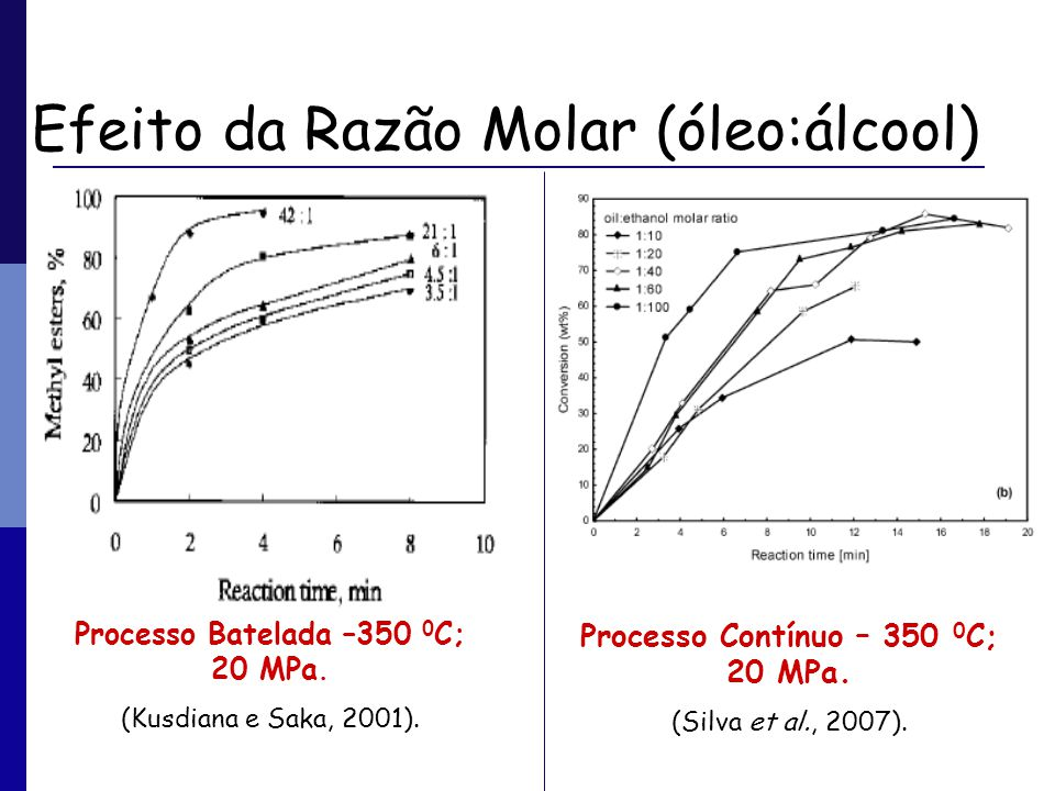 Efeito da Razão Molar (óleo:álcool)