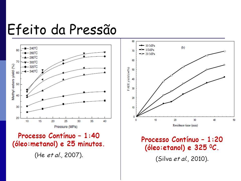 Efeito da Pressão Processo Contínuo – 1:40 (óleo:metanol) e 25 minutos. (He et al., 2007). Processo Contínuo – 1:20 (óleo:etanol) e 325 0C.