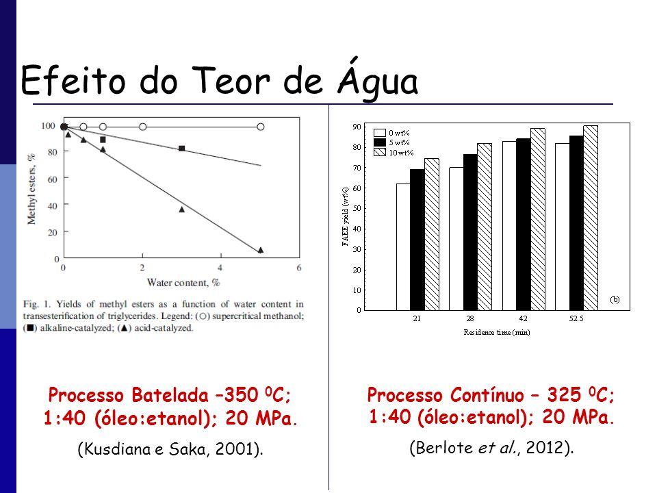 Efeito do Teor de Água Processo Batelada –350 0C; 1:40 (óleo:etanol); 20 MPa. (Kusdiana e Saka, 2001).