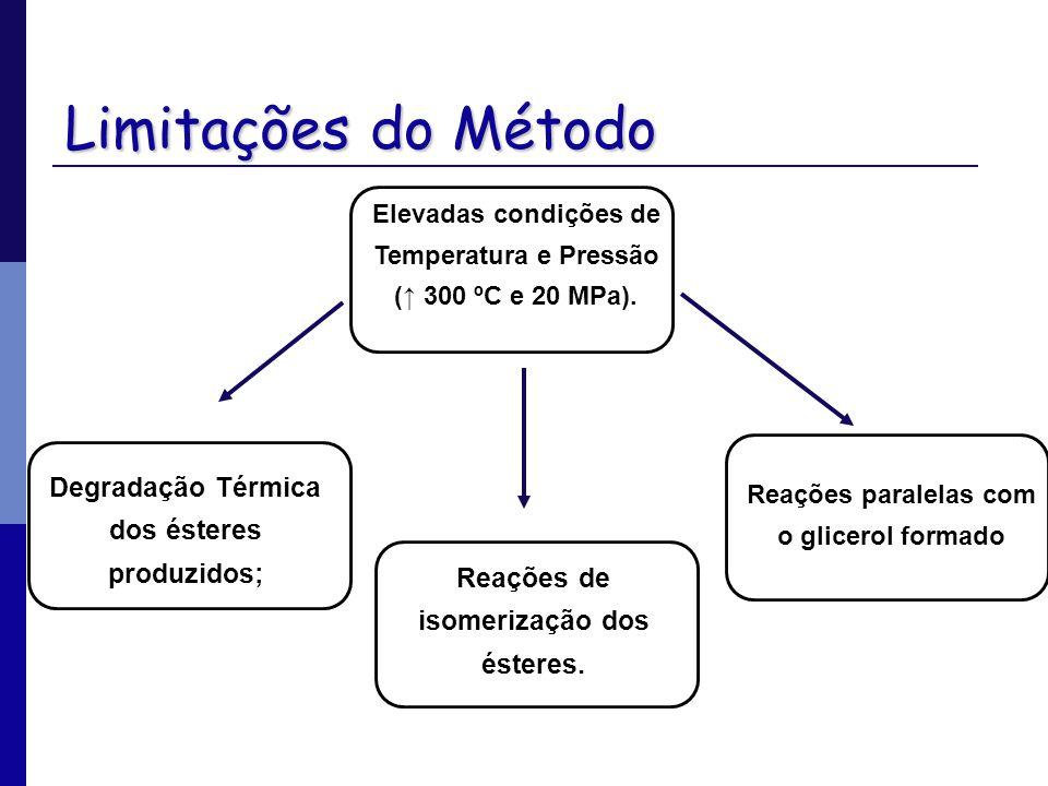 Limitações do Método Degradação Térmica dos ésteres produzidos;