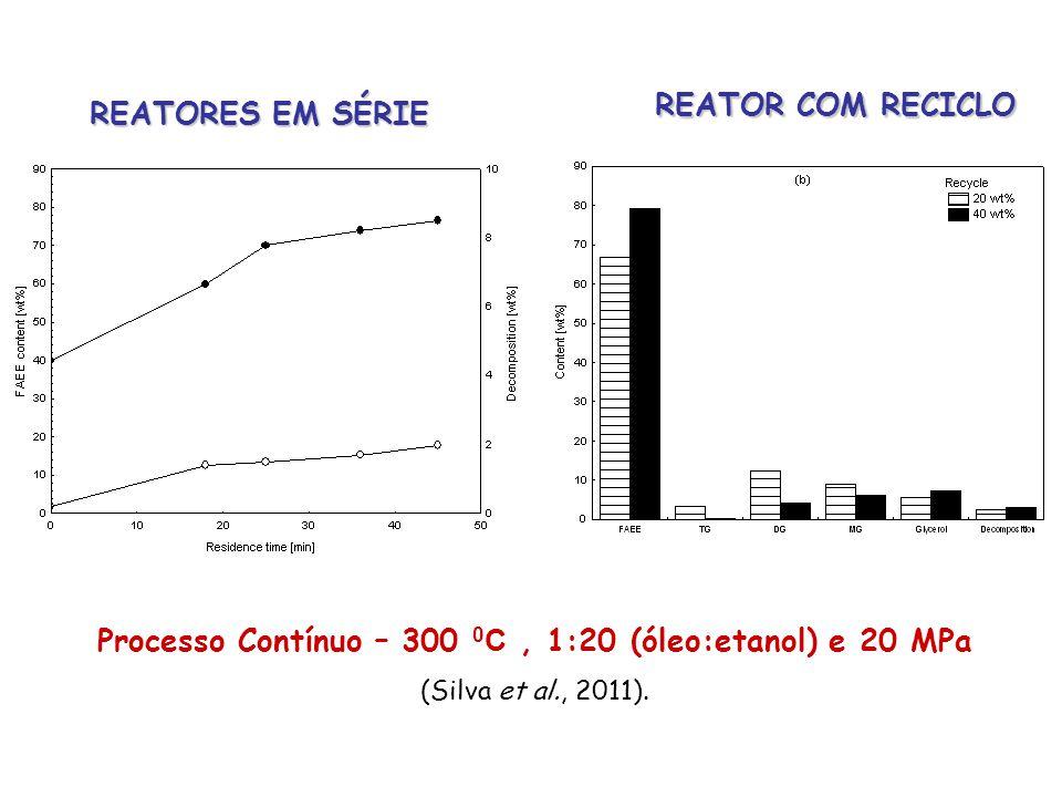 Processo Contínuo – 300 0C , 1:20 (óleo:etanol) e 20 MPa