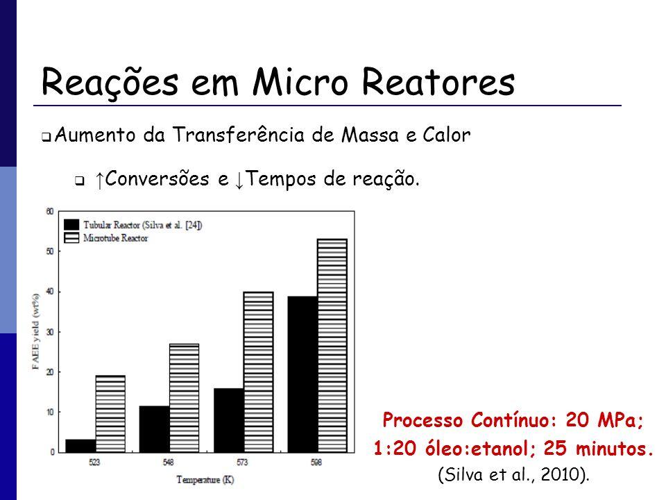 Reações em Micro Reatores